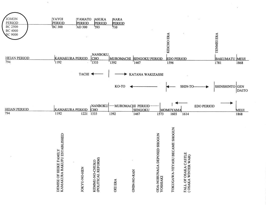 2a Timeline diagram