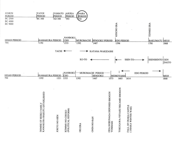3e time line with circle