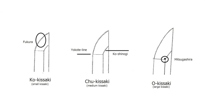 Kissaki difference
