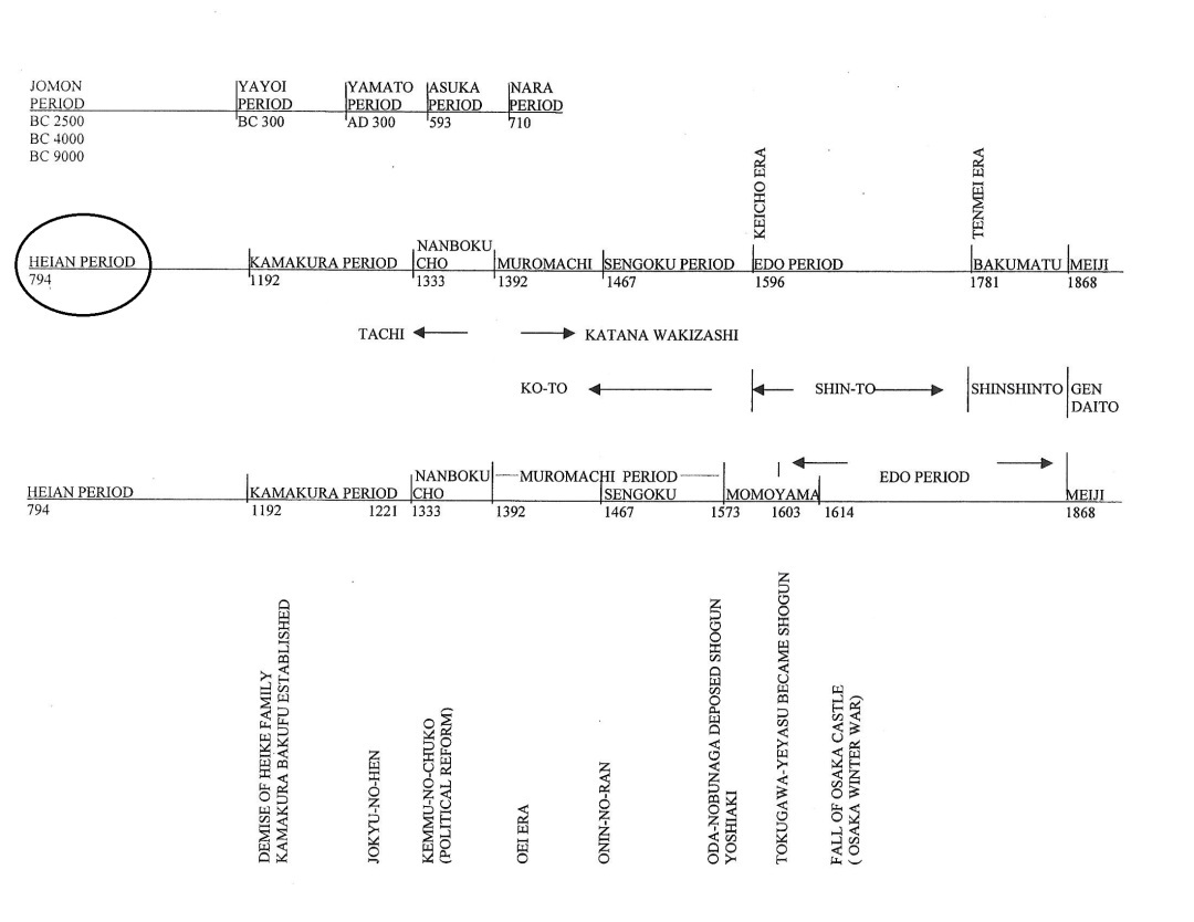 5 time line diagram