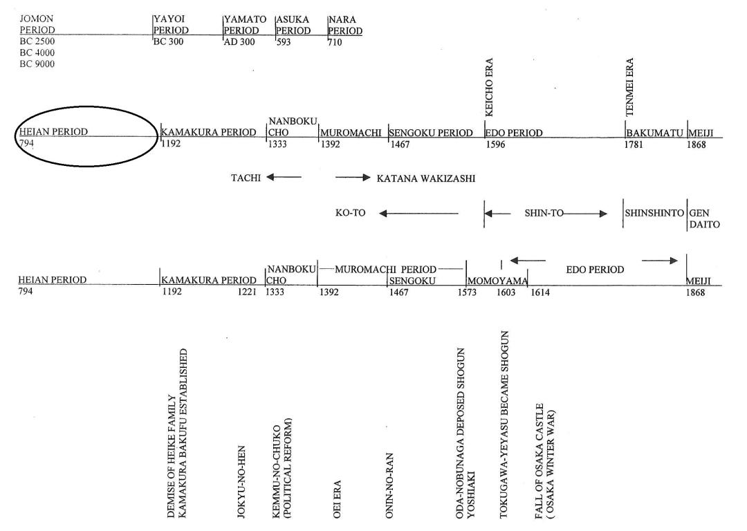 6-Heian-Timeline.jpg