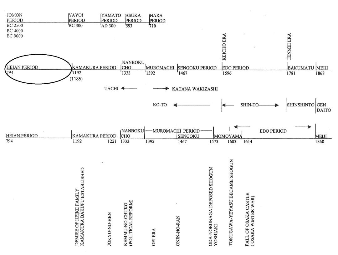 6-heian-period-timeline.jpg