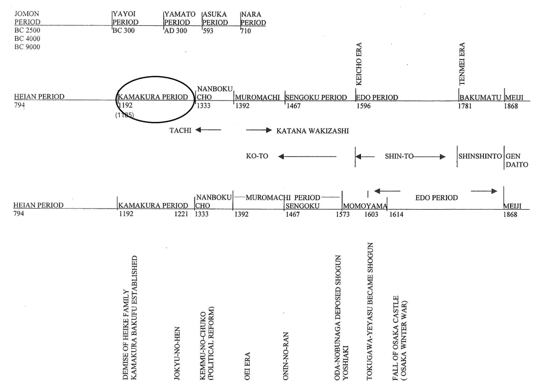 7 Kamakura period timeline