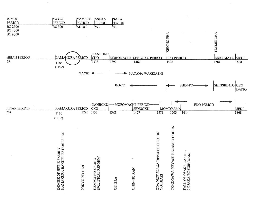 10 Middle Kamakura period Timeline
