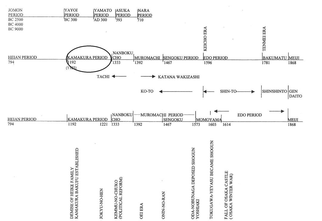 7-kamakura-period-timeline.jpg
