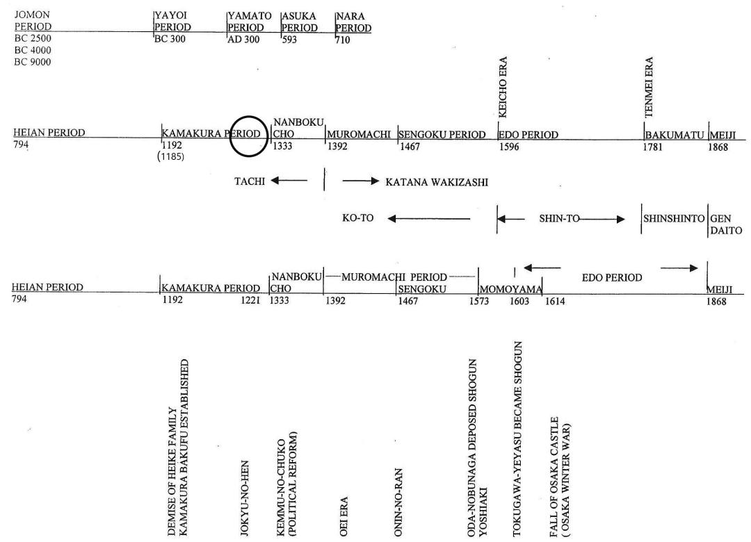 14 Late Kamakura Period timeline