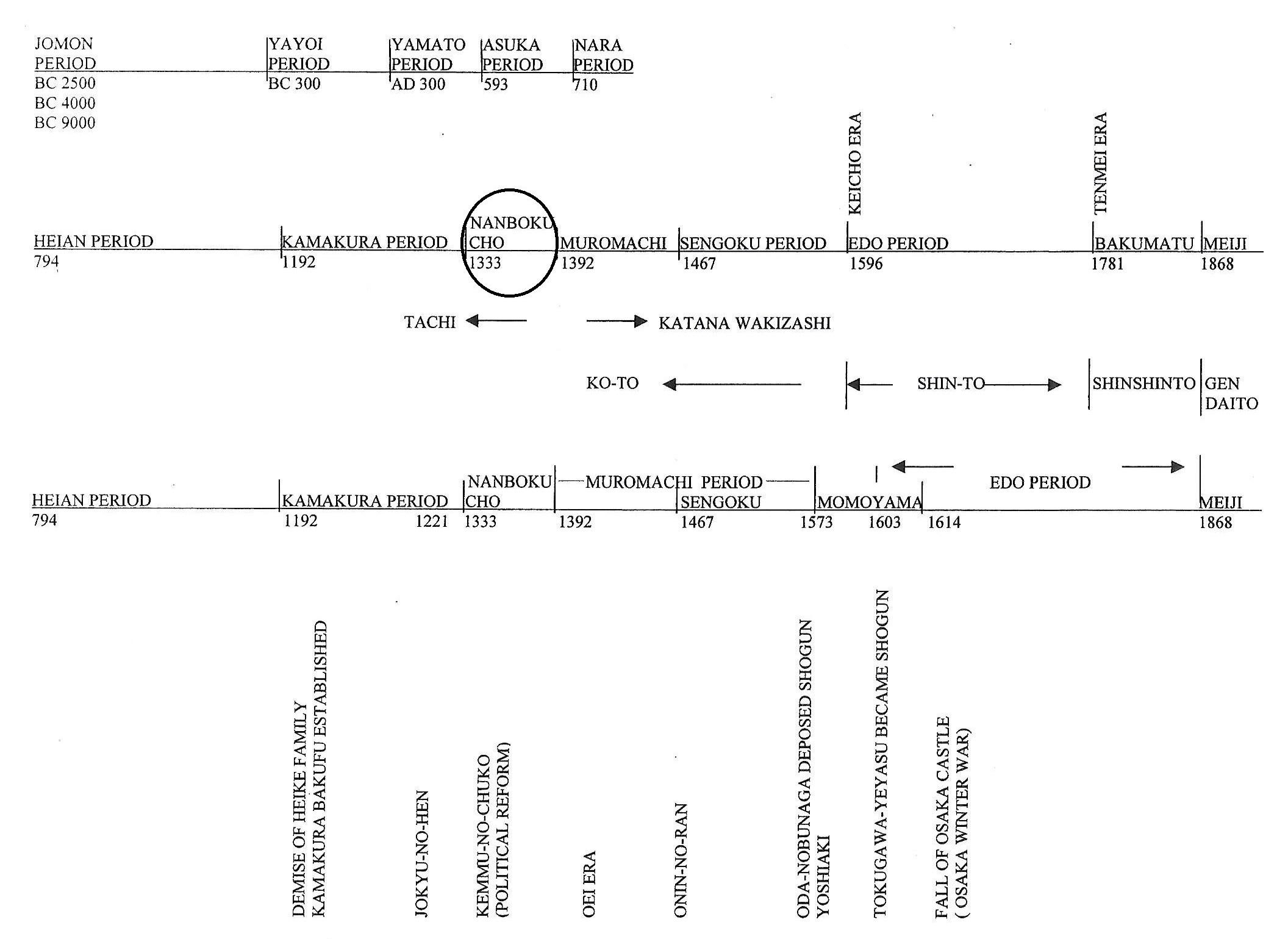 18 Nanbokucho time line