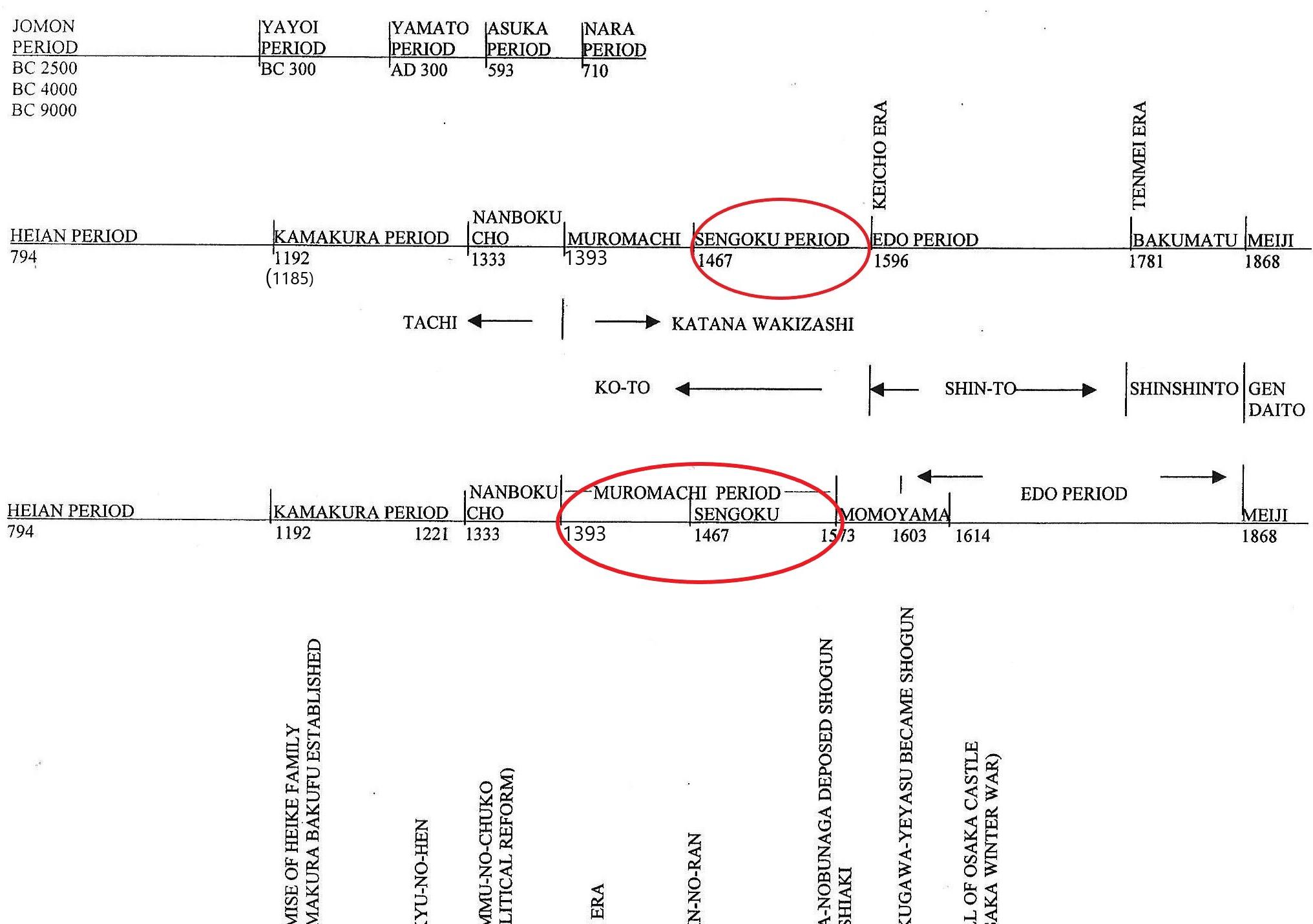 0-timeline - size 24 Sengoku Period 0