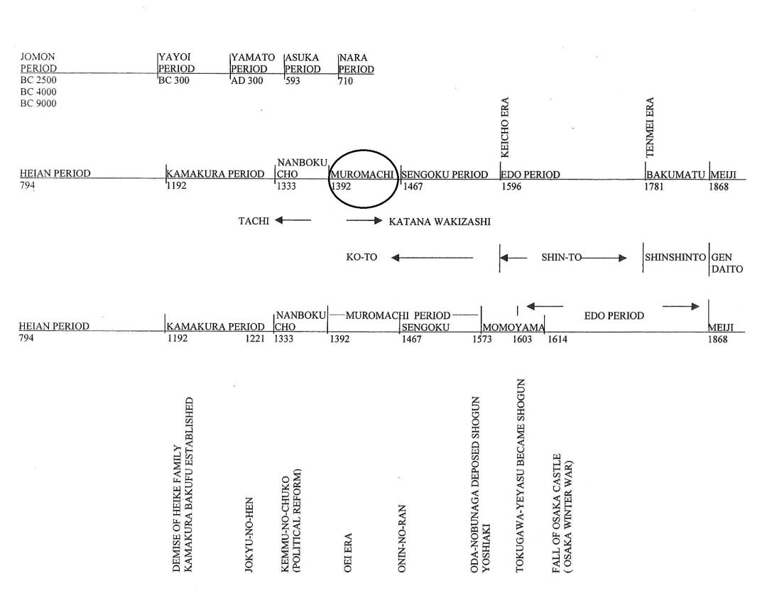 21 Muromachi period Timeline