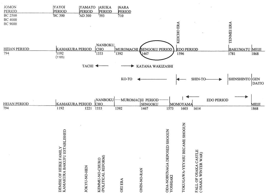 24 Sengoku period Time Line