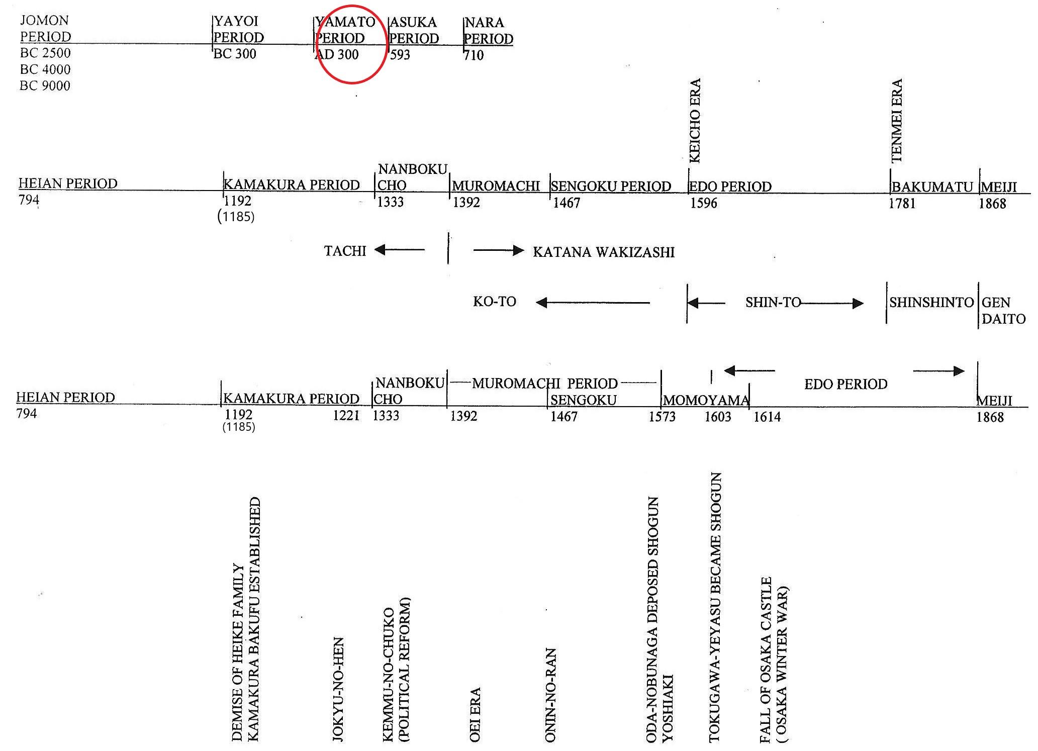 timeline Yamato