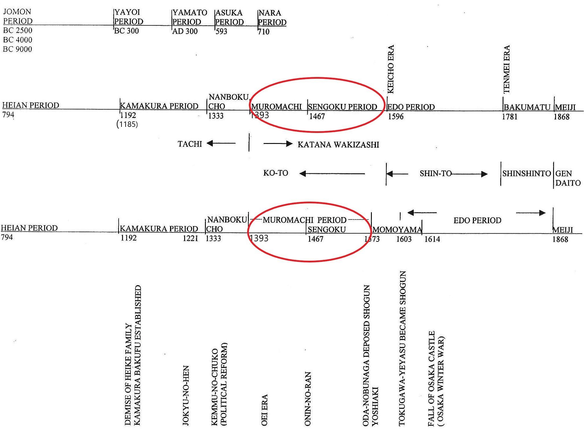 0-timeline - size 24 Nuromach & Sengoku
