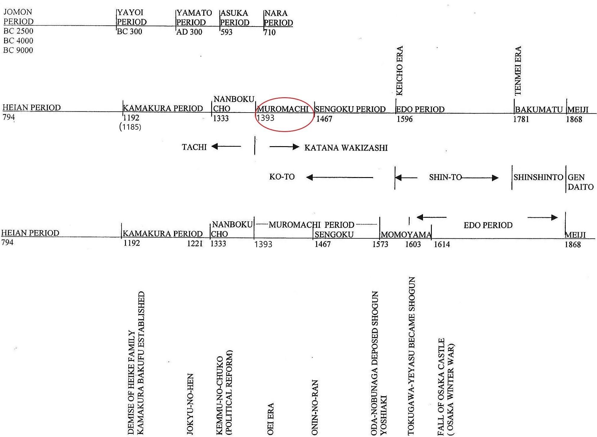 57 Muromach-timeline size 22