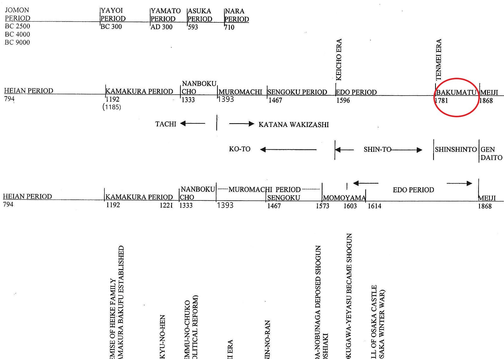 0-timeline - size 24 Bakumatsu
