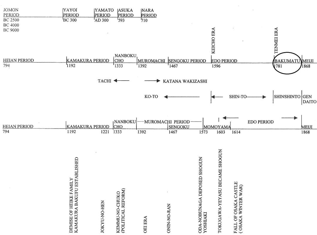 30 Timeline (Bakumatsu)